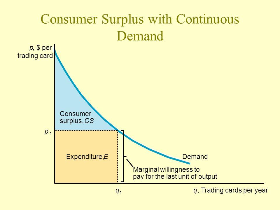 Consumer Surplus with Continuous Demand