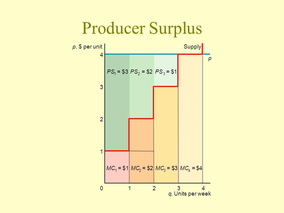 Producer Surplus p , $ per unit Supply 4 p PS = $ 3 PS = $ 2 PS = $ 1
