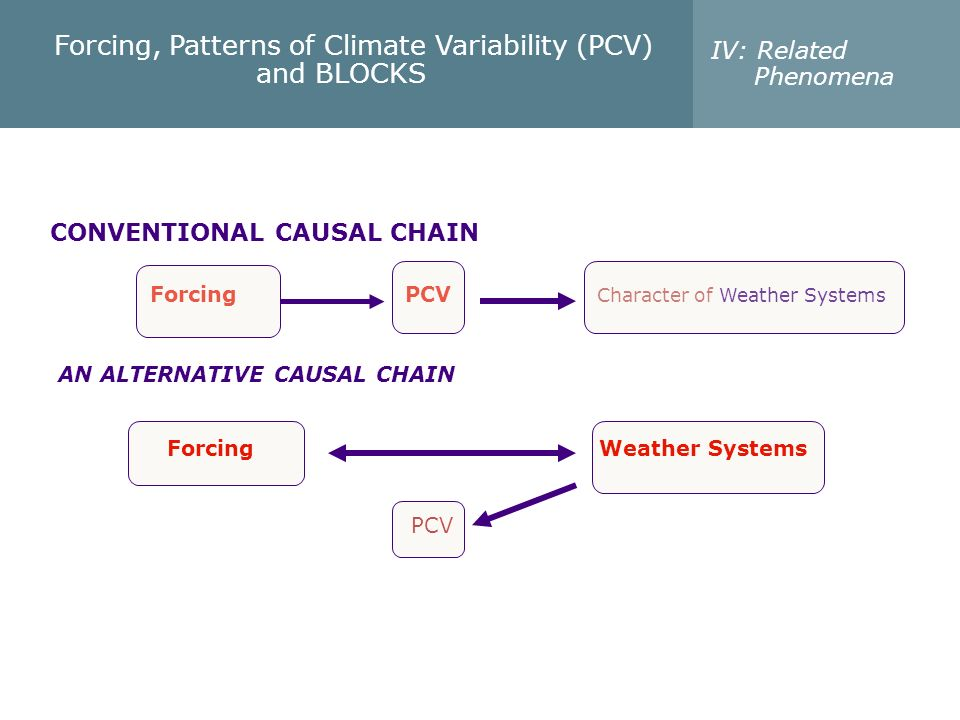 Forcing, Patterns of Climate Variability (PCV) and BLOCKS