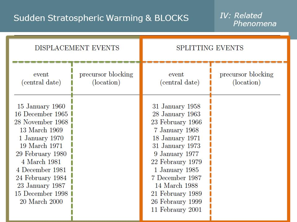 Sudden Stratospheric Warming & BLOCKS