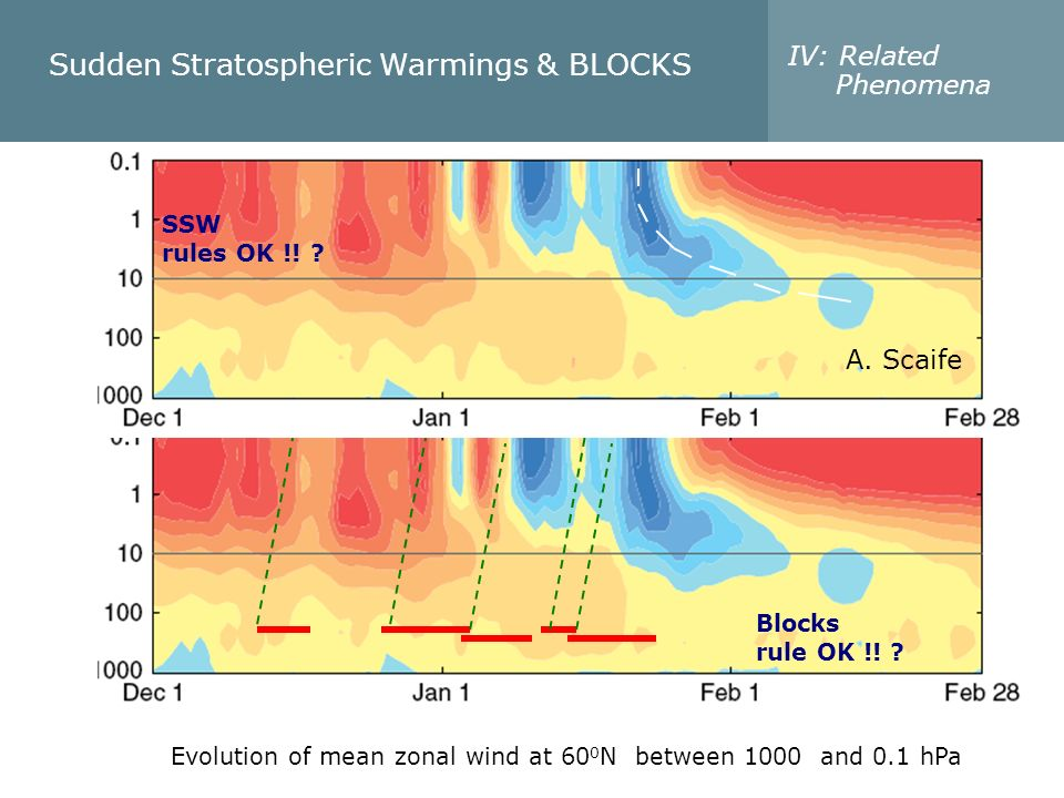 Sudden Stratospheric Warmings & BLOCKS