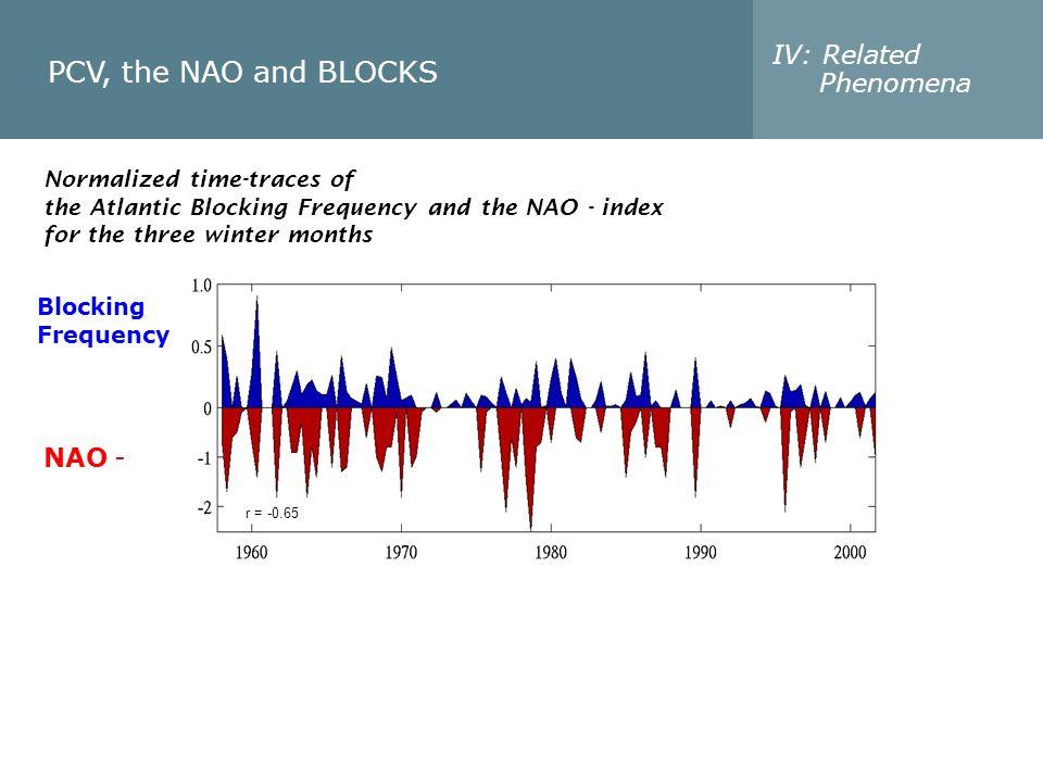 PCV, the NAO and BLOCKS IV: Related Phenomena NAO -