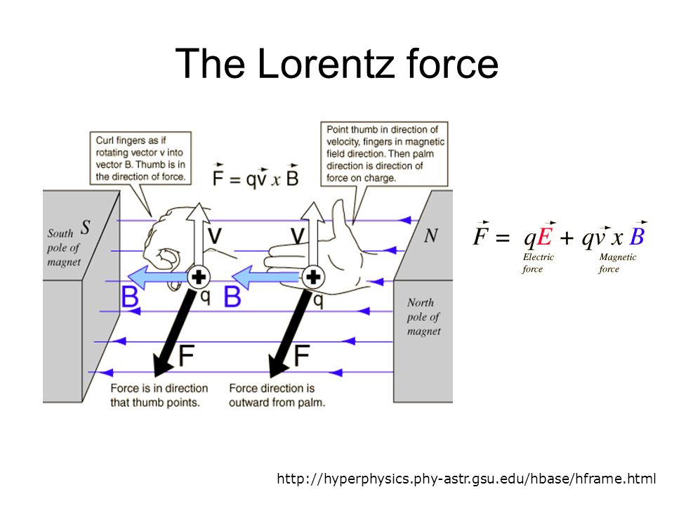 an analysis of the electromagnetic theory of electrons as defined by lorentz The lorentz force the flow of an electric current down a conducting wire is ultimately due to the motion of electrically charged particles (in most cases, electrons) through the conducting.