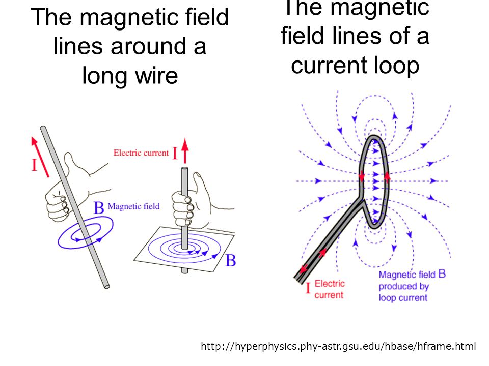 magnetic field and wire The fingers show the direction of the magnetic field which wraps around the wire [explain] the right-hand-grip-rule is a useful shortcut, but does have a more fundamental origin as the vector cross product.