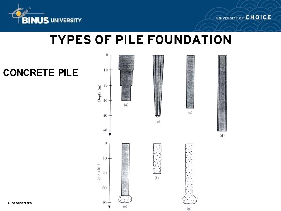 Pile foundation session 17 ppt video online download for Concrete foundation types