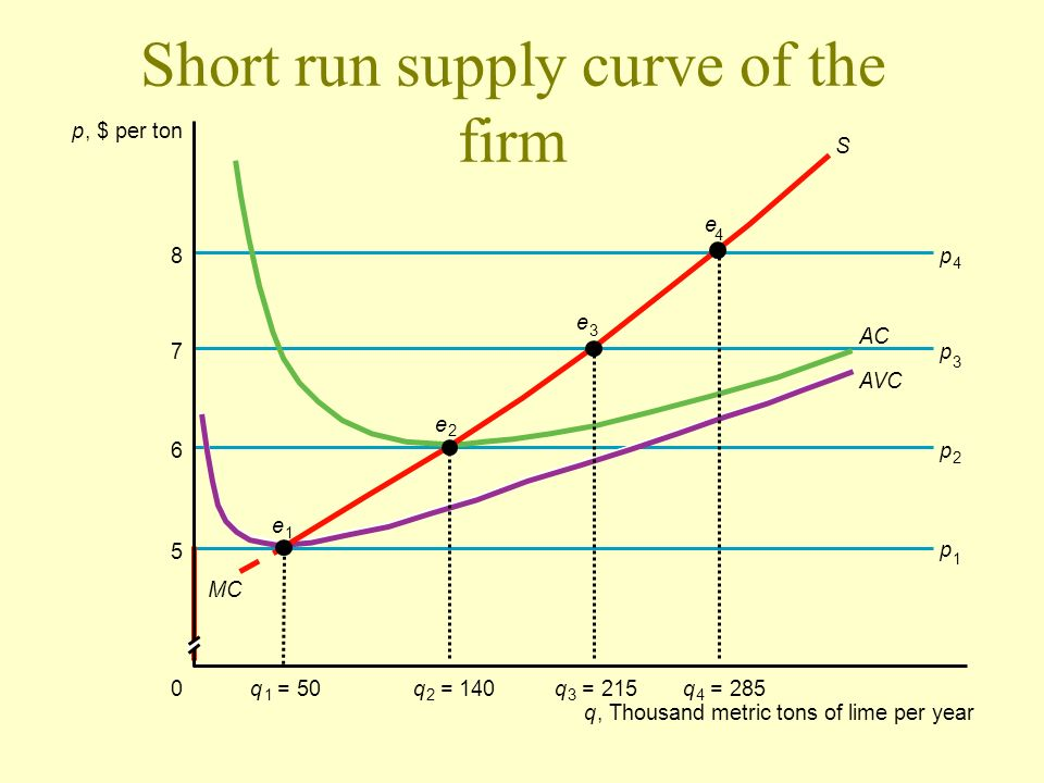 Short run supply curve of the firm