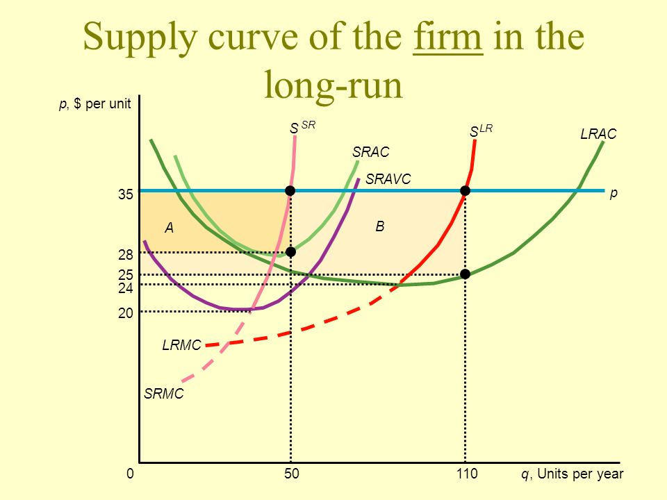 Supply curve of the firm in the long-run