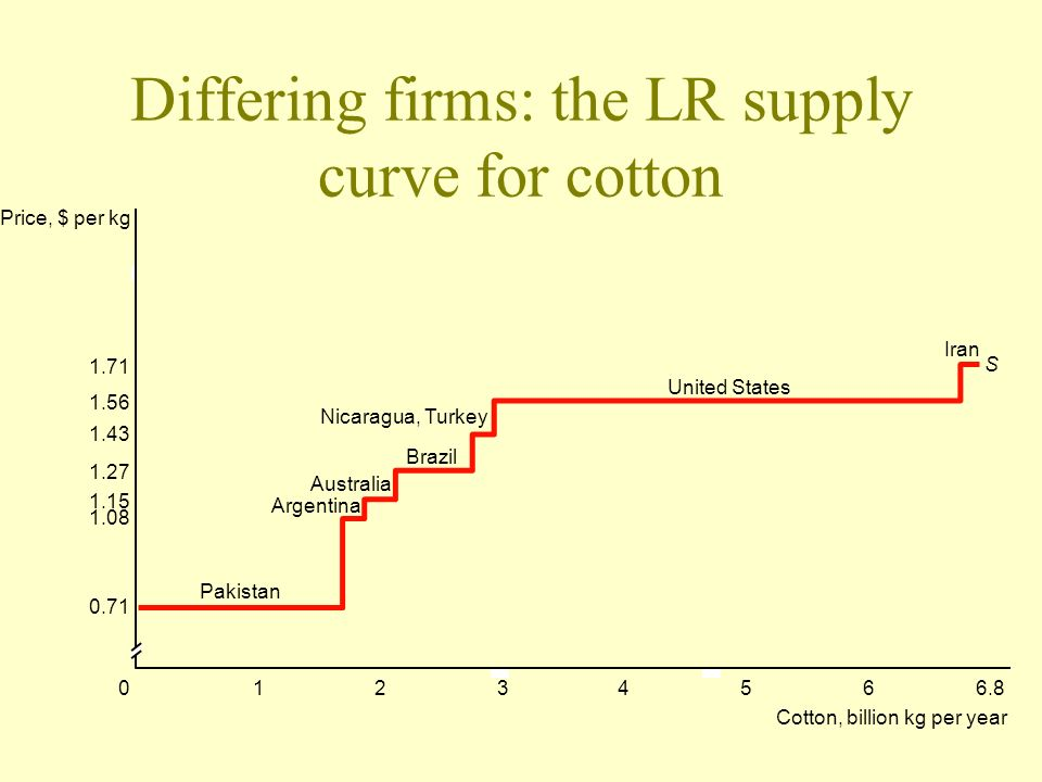 Differing firms: the LR supply curve for cotton