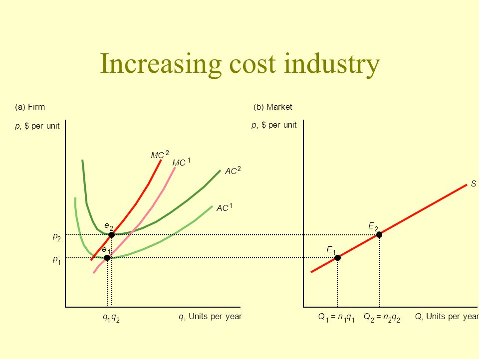 Increasing cost industry