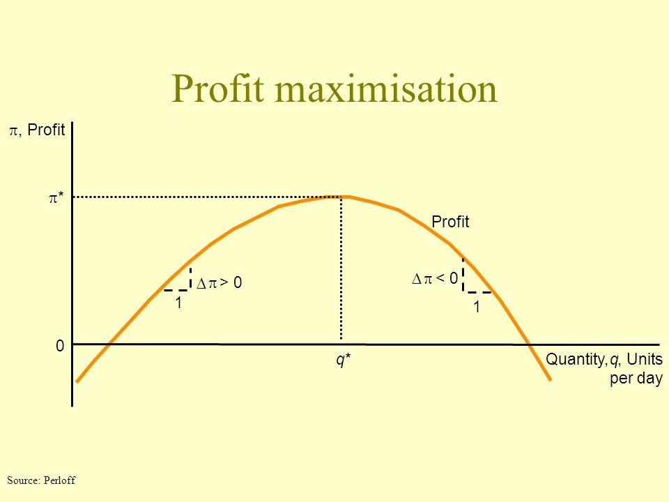 Profit maximisation p , Profit p * Profit D p < 0 D p > 0 1 1 q