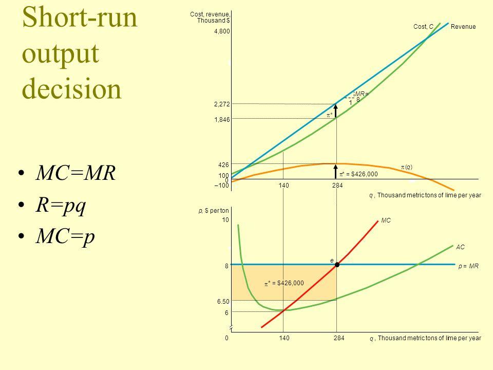 Short-run output decision