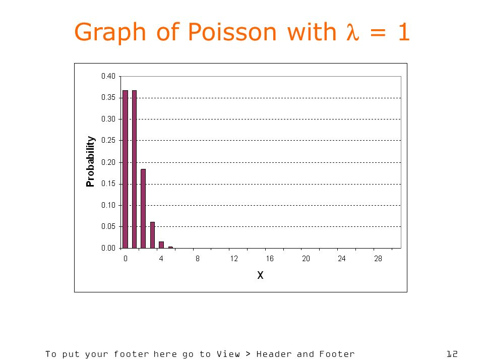Graph of Poisson with  = 1