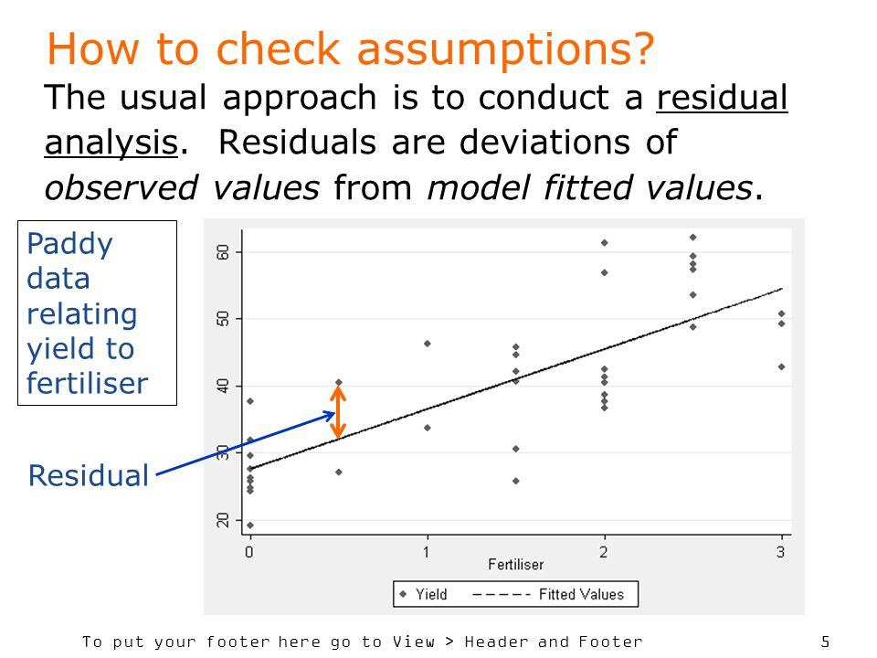 How to check assumptions