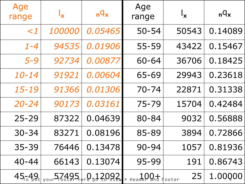 Age range lx. nqx. <1. 100000. 0.05465. 50-54. 50543. 0.14089. 1-4. 94535. 0.01906. 55-59.