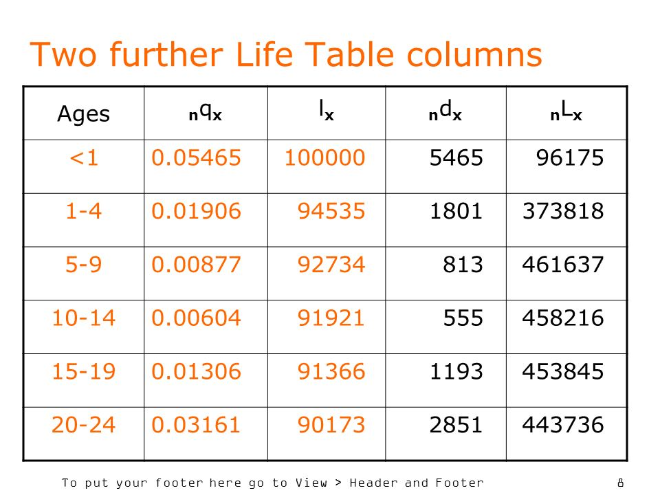 Two further Life Table columns