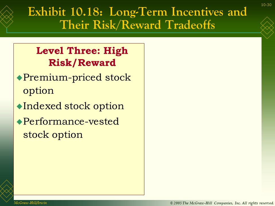 Stock options with highest premiums