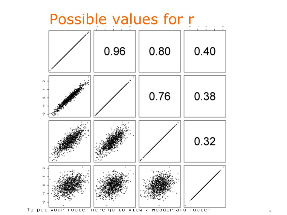 Possible values for r