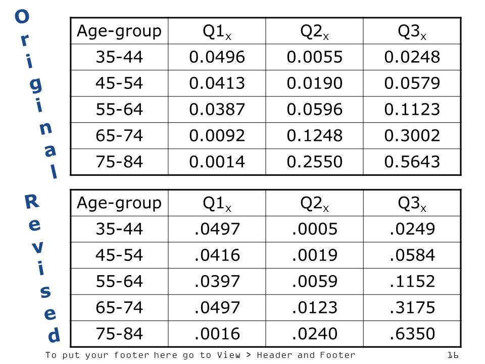 Original Revised Age-group Q1x Q2x Q3x 35-44 0.0496 0.0055 0.0248