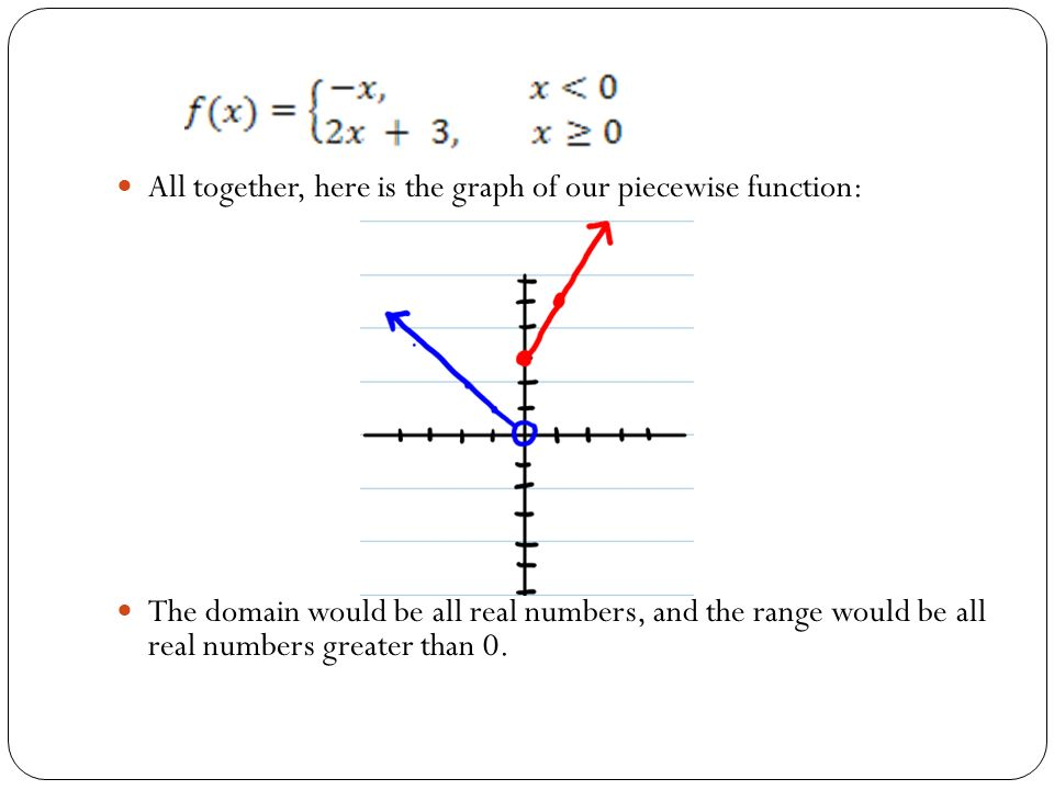 how to find the range of a function graph
