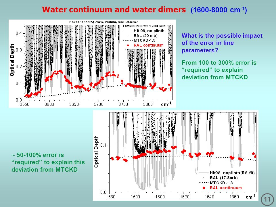 Water continuum and water dimers (1600-8000 cm-1)