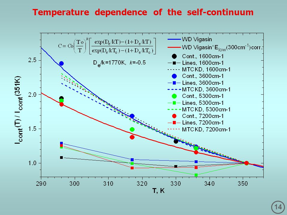 Temperature dependence of the self-continuum