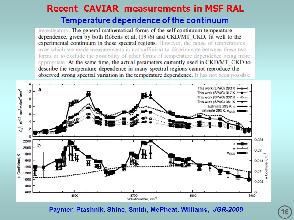 Recent CAVIAR measurements in MSF RAL