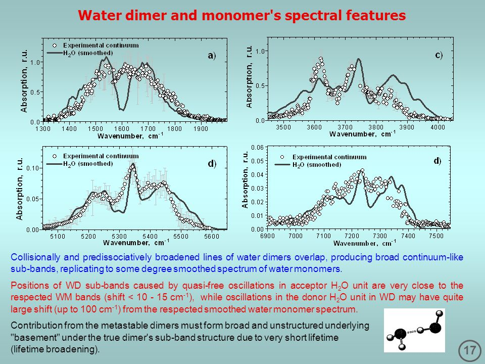 Water dimer and monomer s spectral features