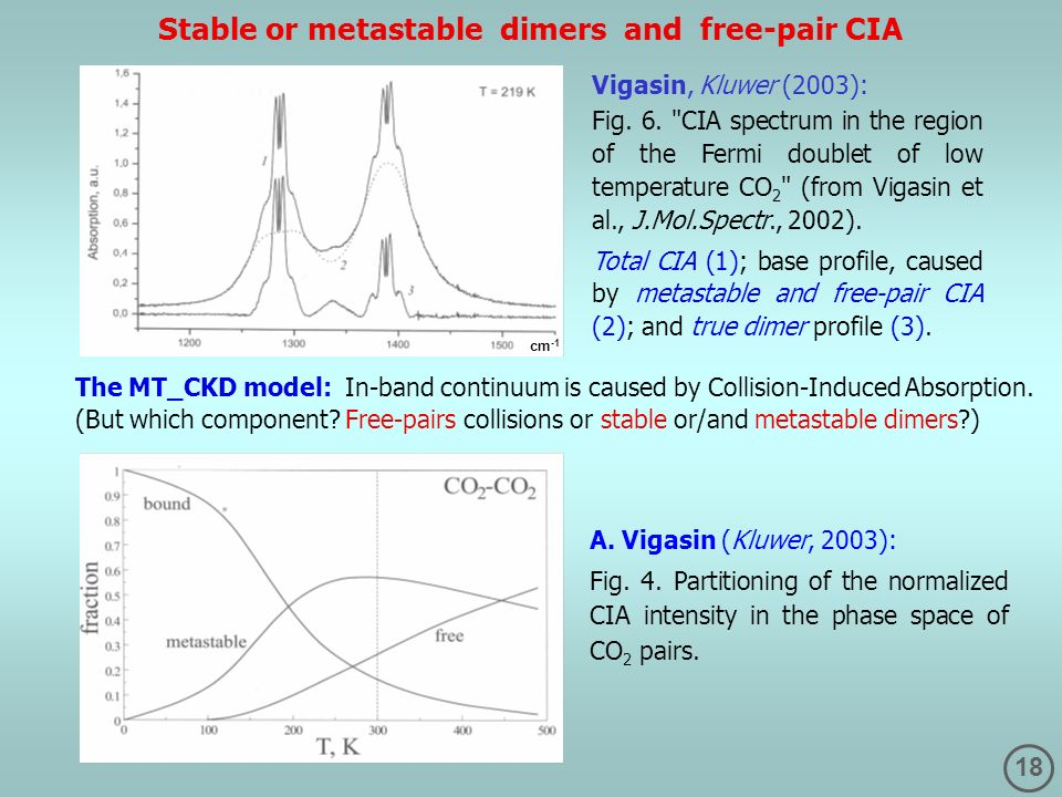 Stable or metastable dimers and free-pair CIA