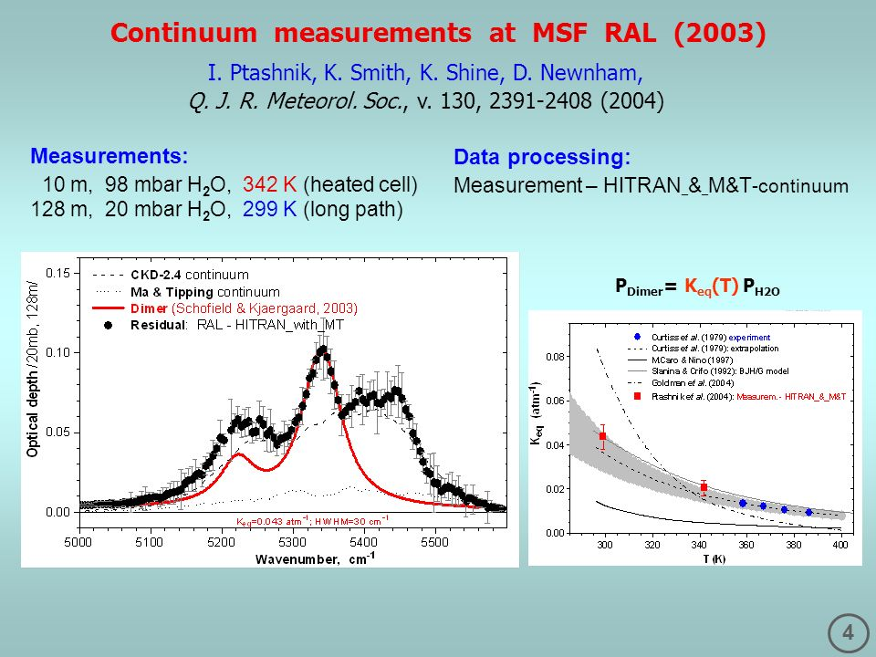 Continuum measurements at MSF RAL (2003)