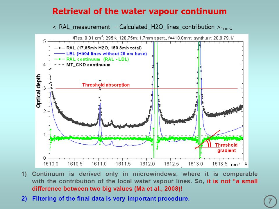 Retrieval of the water vapour continuum