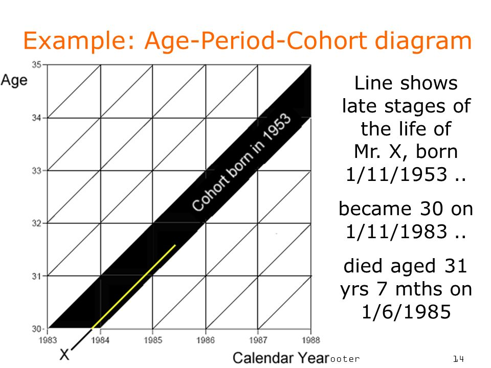 Example: Age-Period-Cohort diagram