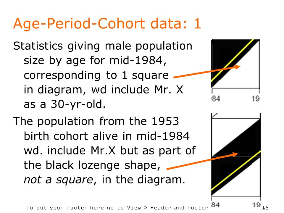 Age-Period-Cohort data: 1