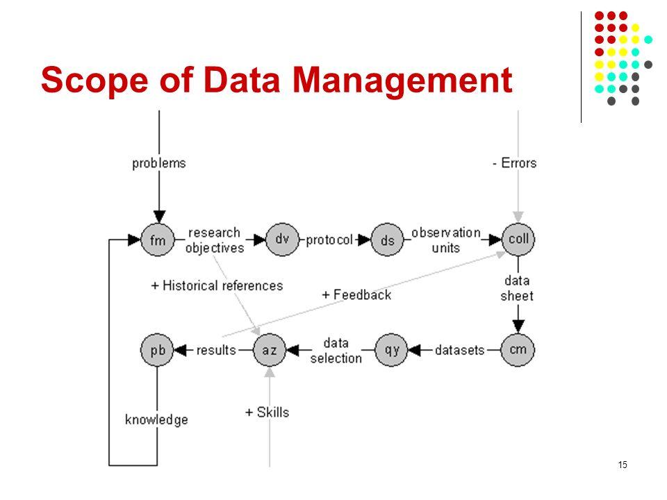 Scope of Data Management