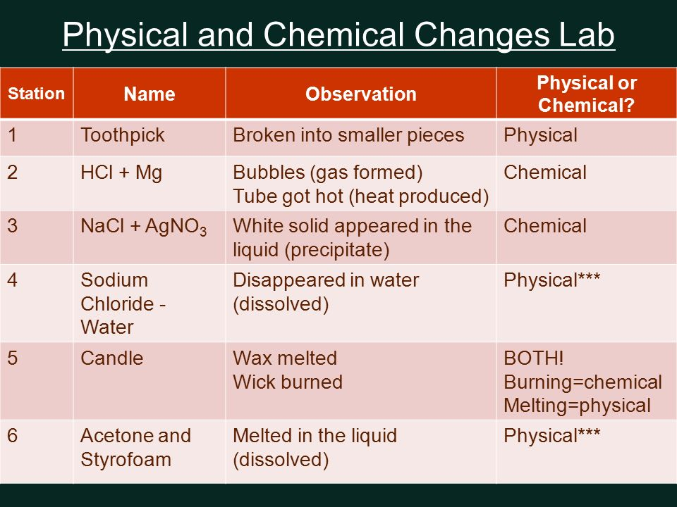 observation chemical change Transcript of identifying a physical or chemical change in burning magnesi research identifying a physical or chemical change in burning magnesium methods materials used what properties are used to determine the type of change observations when magnesium burning:-lighting (when.