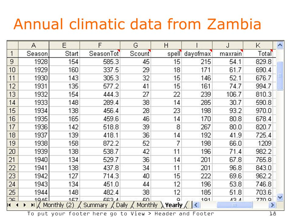 Annual climatic data from Zambia