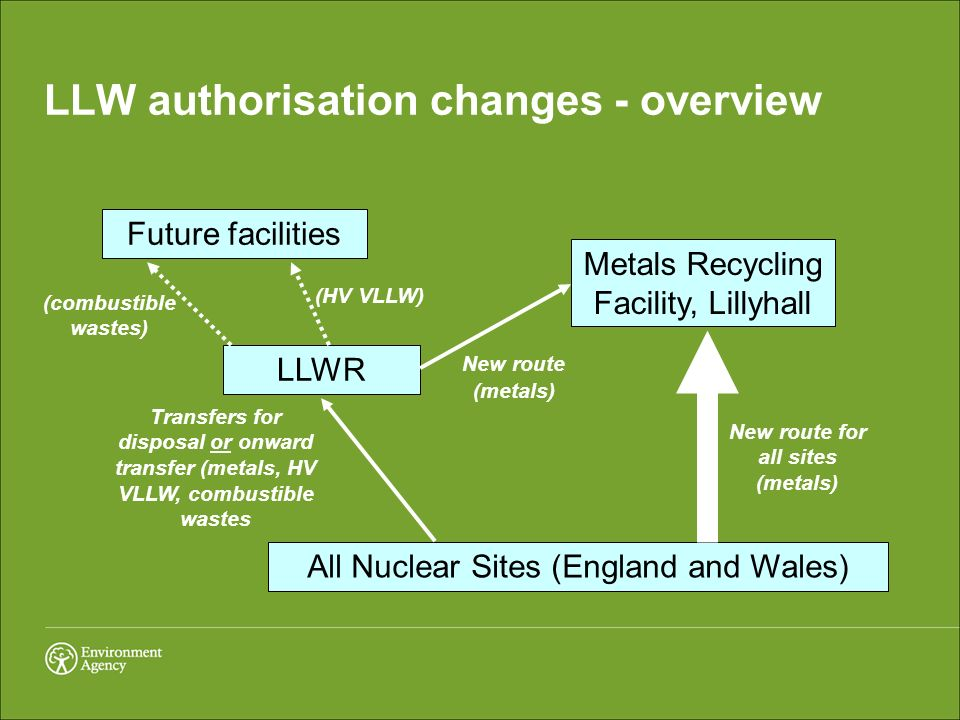 LLW authorisation changes - overview