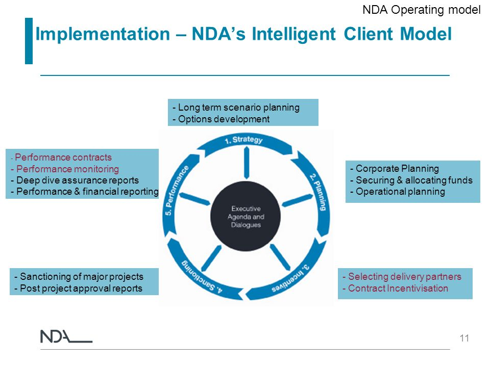 Implementation – NDA's Intelligent Client Model