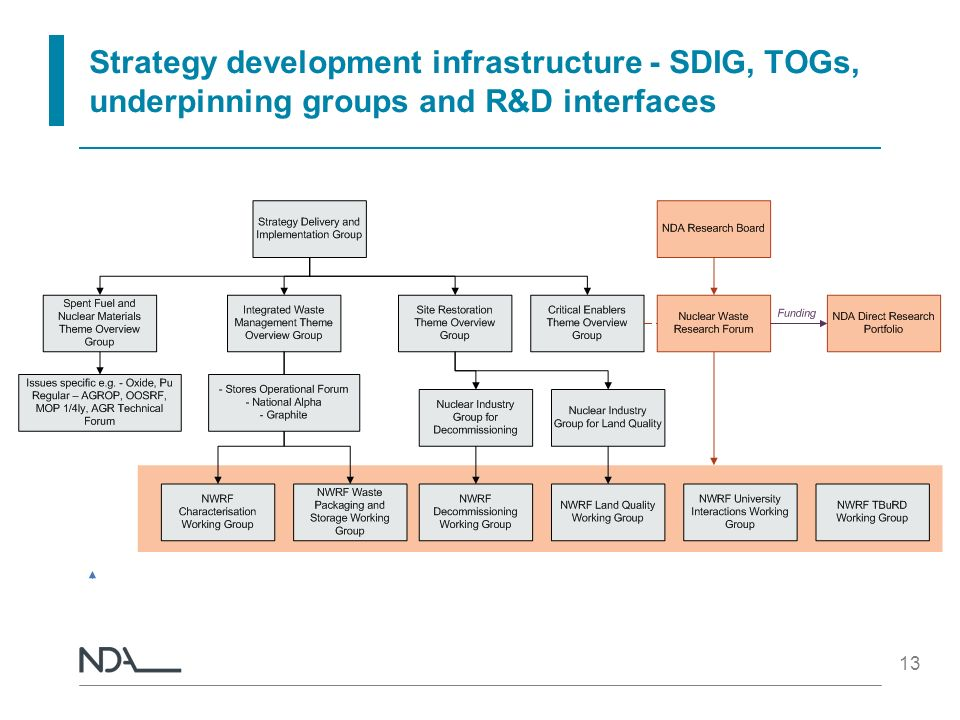 Strategy development infrastructure - SDIG, TOGs, underpinning groups and R&D interfaces