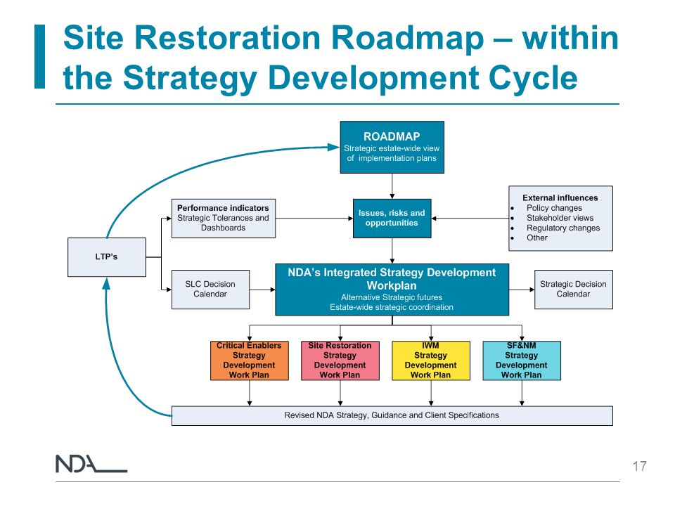 Site Restoration Roadmap – within the Strategy Development Cycle