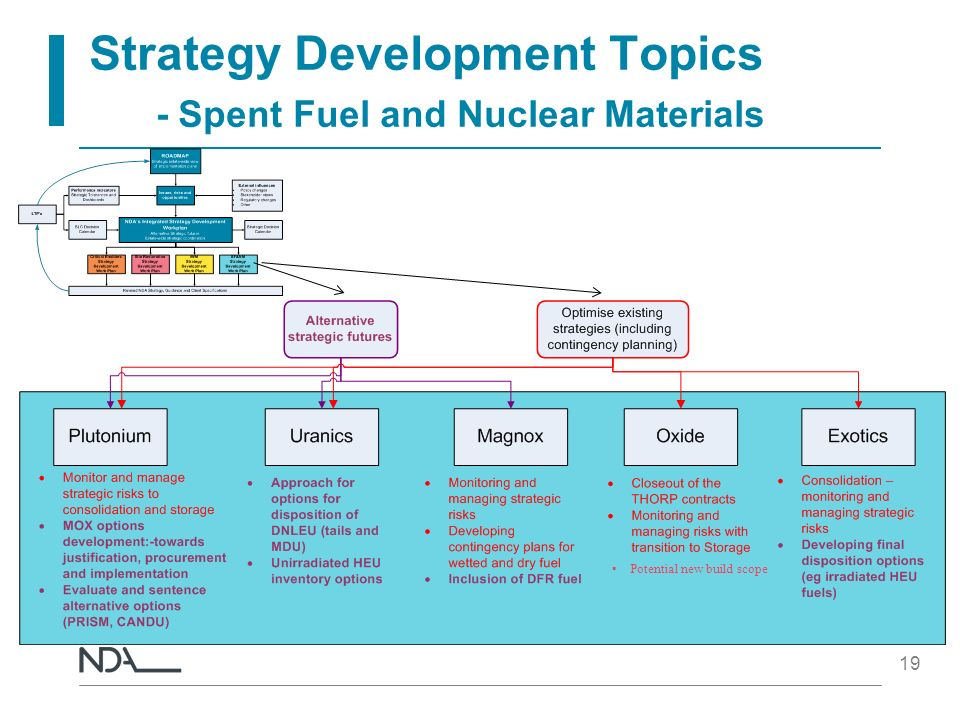 Strategy Development Topics - Spent Fuel and Nuclear Materials