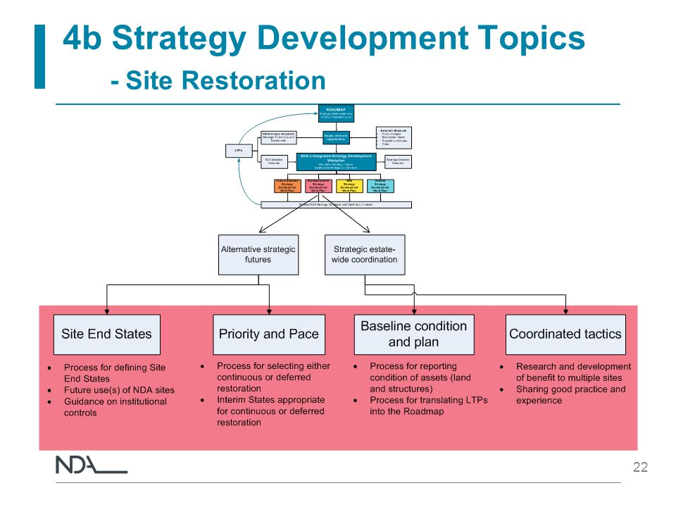 4b Strategy Development Topics - Site Restoration