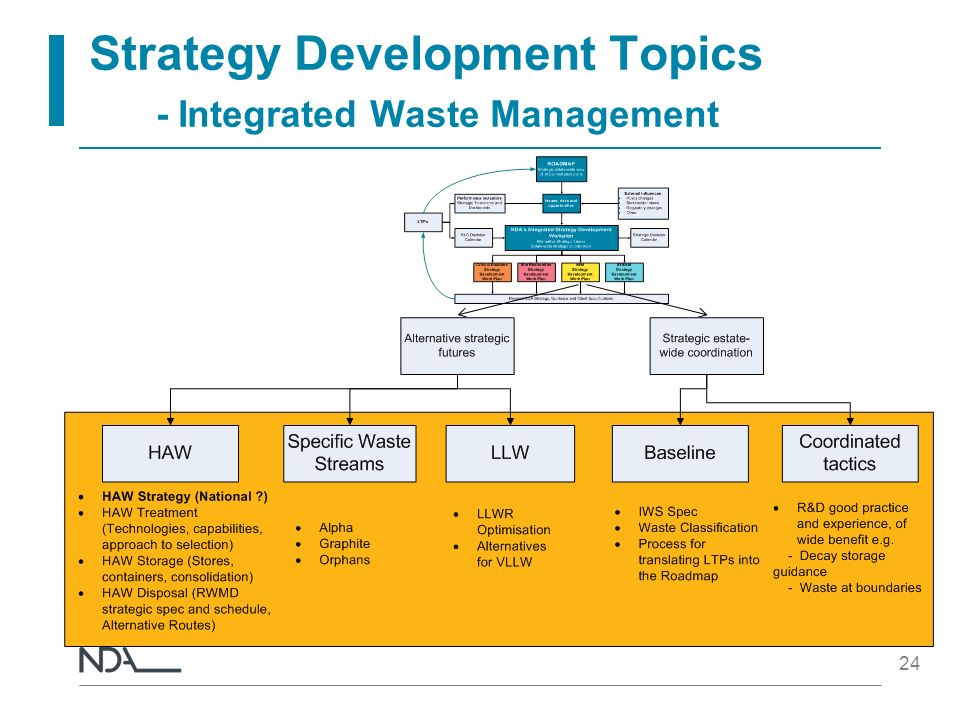 Strategy Development Topics - Integrated Waste Management