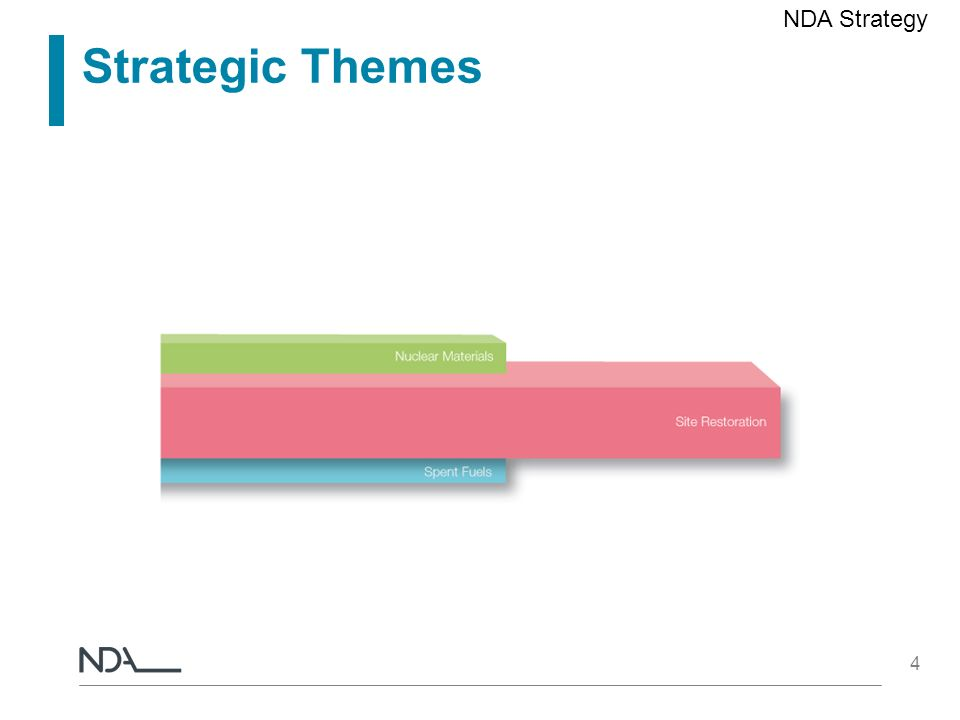 NDA Strategy Strategic Themes