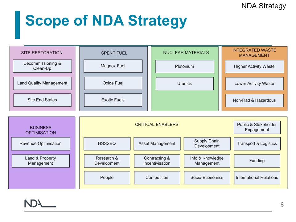 NDA Strategy Scope of NDA Strategy
