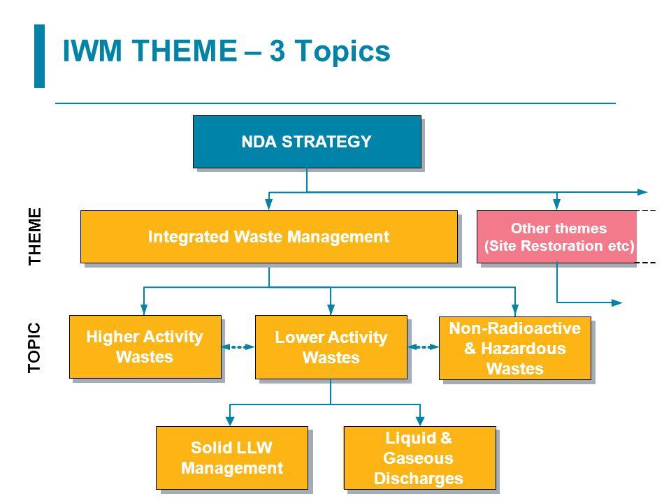 Integrated Waste Management (Site Restoration etc)