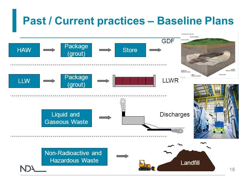Past / Current practices – Baseline Plans