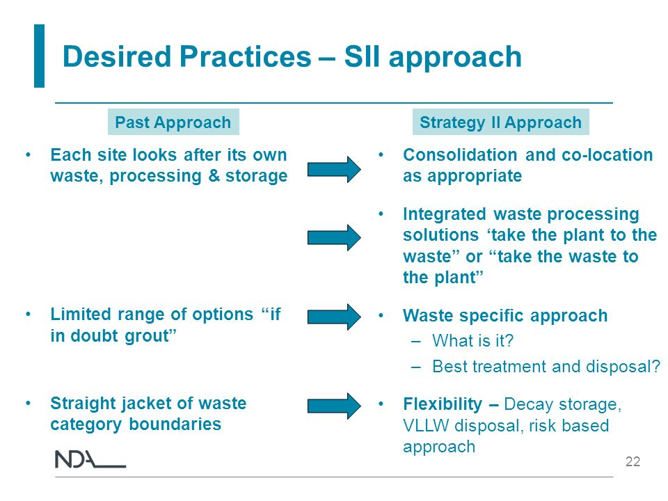 Desired Practices – SII approach