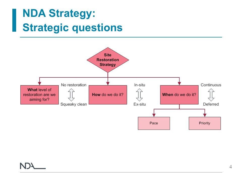 NDA Strategy: Strategic questions