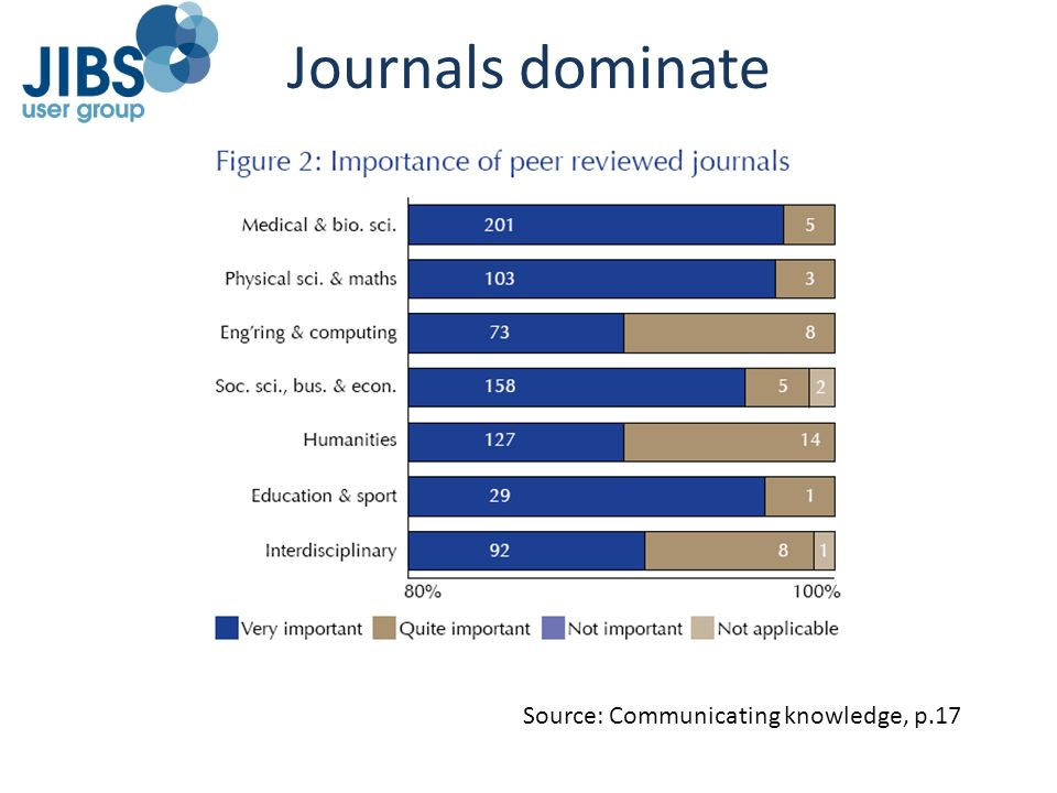 Journals dominate Source: Communicating knowledge, p.17