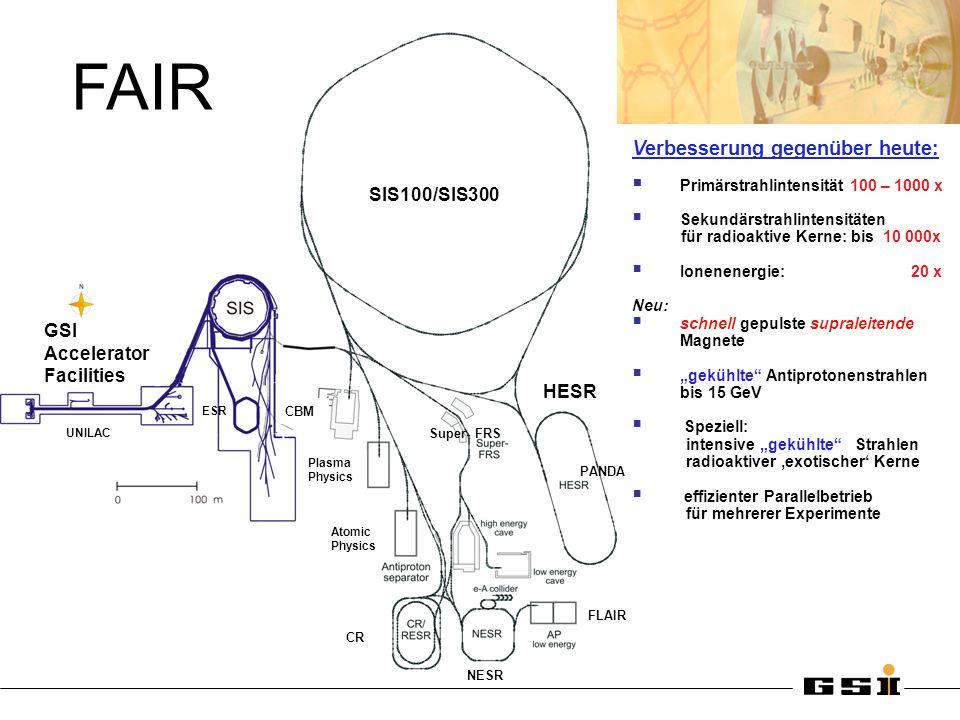 FAIR Verbesserung gegenüber heute: SIS100/SIS300 GSI Accelerator